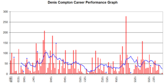 Denis Compton - Denis Compton's career performance graph.