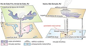 Denudation - Schematic illustration of regional denudation for felsic alkaline intrusive rock bodies of the State of Rio de Janeiro, Brazil: Cabo Frio Island and Itaúna Body.