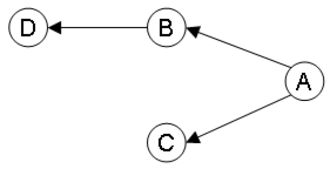 Dependency graph - Image: Dependencygraph