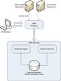Dicoogle CBIR components.png