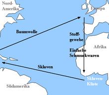 Atlantischer Dreieckshandel – Wikipedia