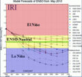 ENSO forecast for Eastern Pacific May 2010.png