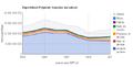 Evolution des exportations de la Polynésie française.png