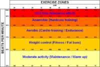 låg puls högre blodtryck