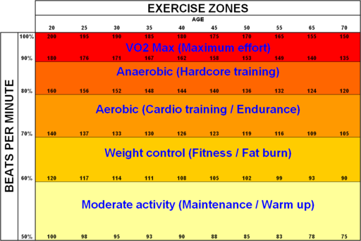 Exercise zones
