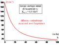Expérience de Rutherford - angle diffusion coulombienne en fonction du paramètre d'impact.png