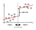 Explanation for regression discontinuity design in japanese.png