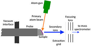Fast atom bombardment - Schematic of a fast atom bombardment ion source for a mass spectrometer.