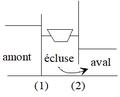 Fonctionnement d'une écluse - phase 3.png