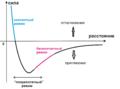 Force-distance curve.png