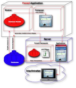 Force4 - Force4 Workflow