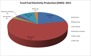 Electricity sector in Italy - Pie chart of Italy's fossil fuel electricity production by fuel type