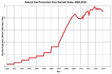 Barnett shale wikipedia gas production from barnett shale publicscrutiny Gallery