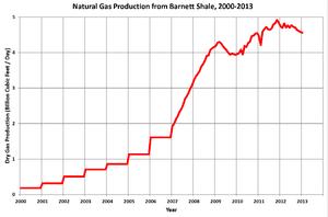 Barnett Shale - Gas production from Barnett Shale