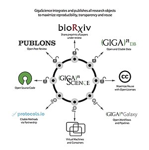 GigaScience - GigaScience model for deconstructed science publication