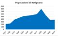 Grafico popolazione di Retignano, Toscana, Italia.PNG