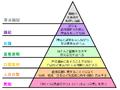 Graham's Hierarchy of Disagreement-ja.png