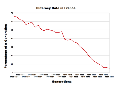 Illiteracy rate in France in the 18th and 19th centuries Illiteracy france.png