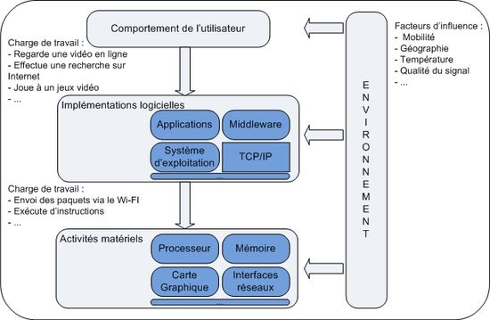 Interactions entre le mat riel les logiciels les utilisateurs et l 39 envi - Consommation electrique d un congelateur ...
