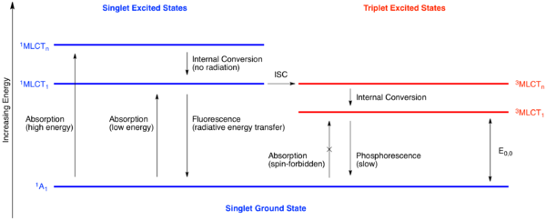 Photoredox catalysis wikipedia jablonski diagram illustrating the electronic states accessible during photoexcitation note isc stands for intersystem ccuart Image collections