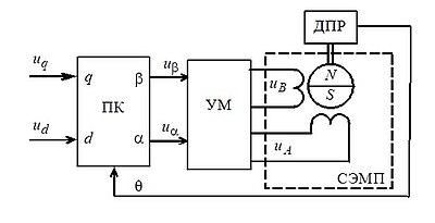 Вентильный двигатель Википедия Описание и принцип работы править править код
