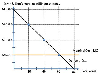 Lindahl tax - Figure 3: Aggregate marginal willingness to pay.