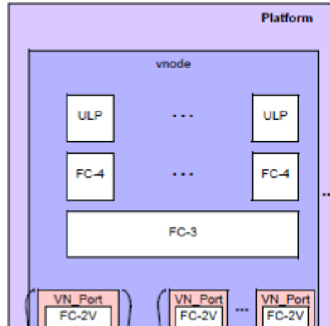 Fibre Channel - A Port has a physical structure as well as logical or virtual structure.  This diagram shows how a virtual port may have multiple physical ports and vice versa.