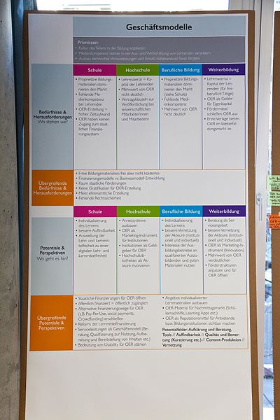 File:Mapping OER Fachtagung Matrix Geschäftsmodelle.jpg