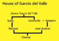 Marisol family tree.png
