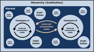 Transaction cost - The pool shows institutions and market as a possible form of organization to coordinate economic transactions. When the external transaction costs are higher than the internal transaction costs, the company will grow. If the internal transaction costs are higher than the external transaction costs the company will be downsized by outsourcing, for example.