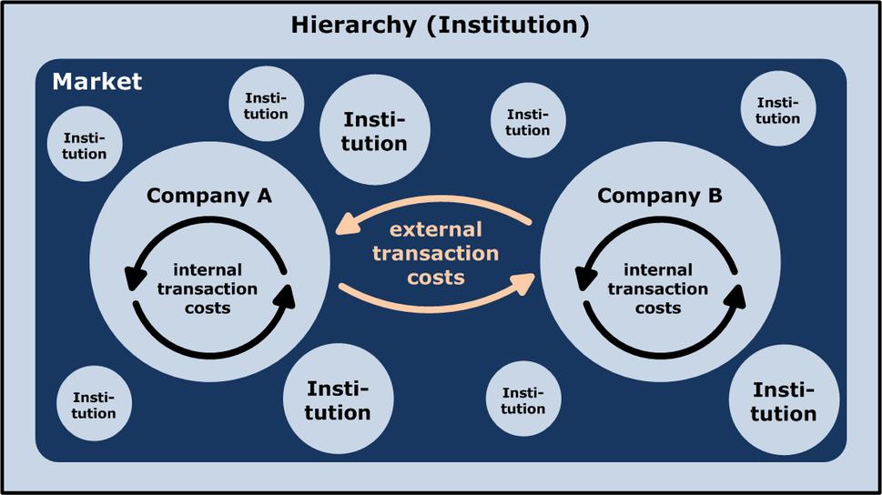 Market-Hierarchy-Model