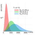 MaxwellBoltzmann gases T0C.png