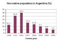 Non-native population in Argentina.png