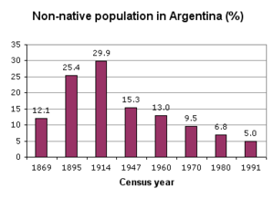 Demographics of Argentina - Immigrant population in Argentina (1869–1991)