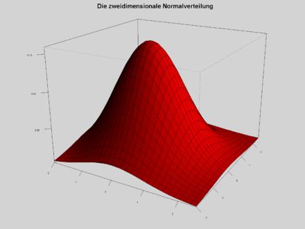Mehrdimensionale normalverteilung simulation dating