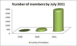 World Summit on the Information Society - Evolution of the number of WSIS stocktaking members