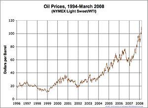 Krisis ekonomi 2008 wikipedia bahasa melayu ensiklopedia bebas harga komoditi tinggisunting sunting sumber ccuart Images