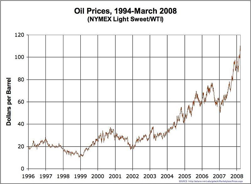Oil Prices Medium Term.jpg