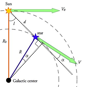 Oort constants - Figure 1: Geometry of the Oort constants derivation, with a field star close to the Sun in the midplane of the Galaxy.