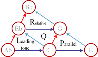 Tonnetz - Neo-Riemannian music theory's PLR operations applied to a minor chord Q.