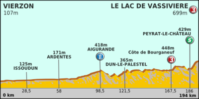 Paris-Nice 2012 Profile stage 3.png