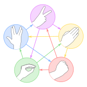 Rock Paper Scissors Lizard Spock gestures