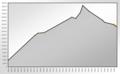 Population Statistics Crimmitschau.png