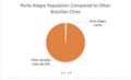 Porto Alegre Population Compared to Other Brazilian Cities (Pie Graph).png