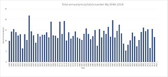 Lander, Wyoming - Average annual precipitation Lander, Wy 1948-2014 source: National Oceanic and Atmospheric Administration.