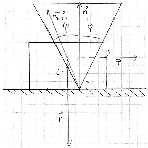 Rectangular object with horizontal force and friction cone on flat surface.jpg