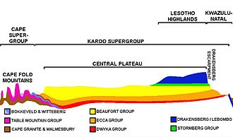"Great Escarpment, Southern Africa - An approximate SW-NE cross section through South Africa with the Cape Peninsula (with Table Mountain) on  the far left, and north-eastern KwaZulu-Natal on the right. Diagrammatic and only roughly to scale. It shows the major geological structures (coloured layers) that dominate the southern and eastern parts of the country, as well as the relationship between the Central Plateau, the Cape Fold Mountains, and the Drakensberg escarpment. The south western escarpment (the Roggeberg escarpment) is also clearly visible on the left, but is not labelled. The significance and origin of the geological layers can be found under the headings ""Karoo Supergroup"" and ""Cape Supergroup"""
