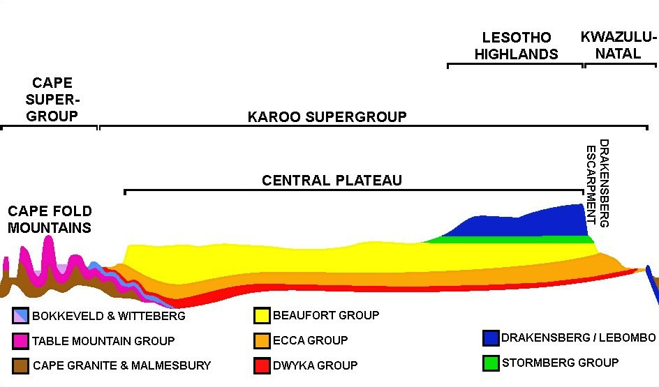 SW-NE geological cross section through South Africa