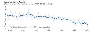 Arctic sea ice decline - Arctic sea ice extent anomaly.
