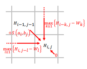 Smith–Waterman algorithm - Scoring method of the Smith–Waterman algorithm